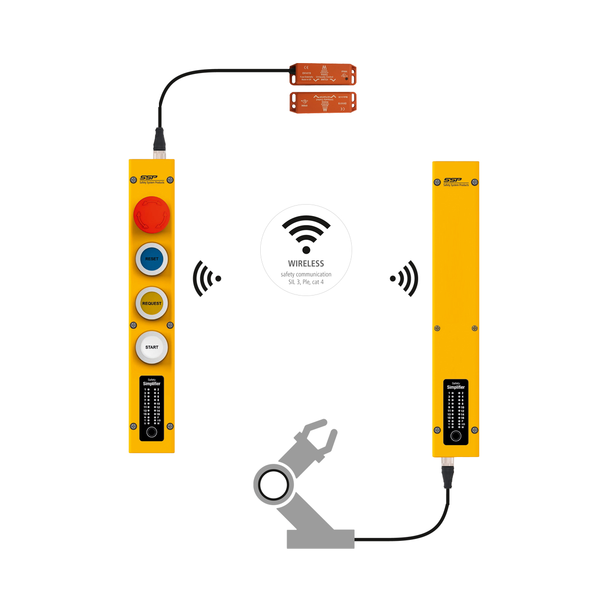safety system products safety simplifier